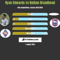 Ryan Edwards vs Nathan Broadhead h2h player stats