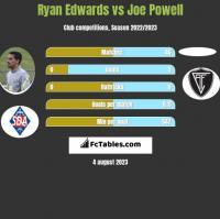 Ryan Edwards vs Joe Powell h2h player stats