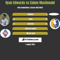 Ryan Edwards vs Calum MacDonald h2h player stats