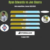 Ryan Edwards vs Joe Sbarra h2h player stats