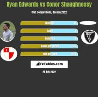 Ryan Edwards vs Conor Shaughnessy h2h player stats
