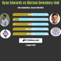 Ryan Edwards vs Kiernan Dewsbury-Hall h2h player stats