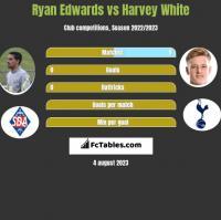 Ryan Edwards vs Harvey White h2h player stats
