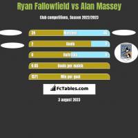 Ryan Fallowfield vs Alan Massey h2h player stats