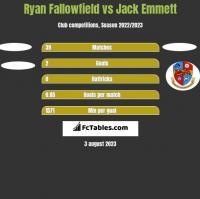 Ryan Fallowfield vs Jack Emmett h2h player stats