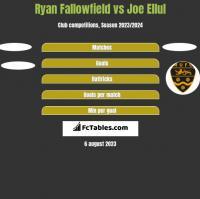Ryan Fallowfield vs Joe Ellul h2h player stats