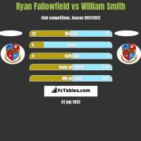 Ryan Fallowfield vs William Smith h2h player stats