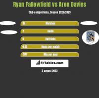 Ryan Fallowfield vs Aron Davies h2h player stats