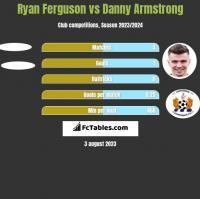 Ryan Ferguson vs Danny Armstrong h2h player stats