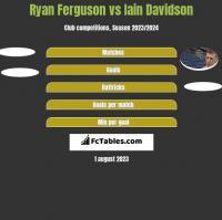 Ryan Ferguson vs Iain Davidson h2h player stats