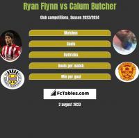 Ryan Flynn vs Calum Butcher h2h player stats