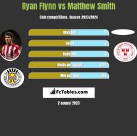 Ryan Flynn vs Matthew Smith h2h player stats