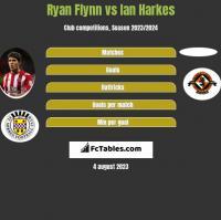 Ryan Flynn vs Ian Harkes h2h player stats