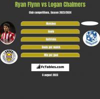 Ryan Flynn vs Logan Chalmers h2h player stats