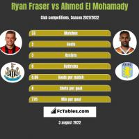 Ryan Fraser vs Ahmed El Mohamady h2h player stats