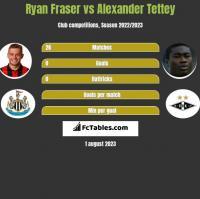 Ryan Fraser vs Alexander Tettey h2h player stats
