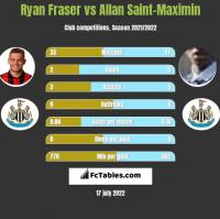Ryan Fraser vs Allan Saint-Maximin h2h player stats