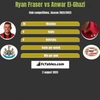 Ryan Fraser vs Anwar El-Ghazi h2h player stats