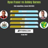 Ryan Fraser vs Ashley Barnes h2h player stats