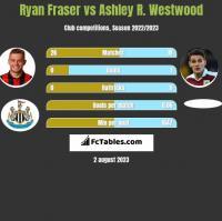 Ryan Fraser vs Ashley R. Westwood h2h player stats