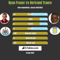 Ryan Fraser vs Bertrand Traore h2h player stats