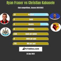 Ryan Fraser vs Christian Kabasele h2h player stats