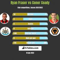 Ryan Fraser vs Conor Coady h2h player stats