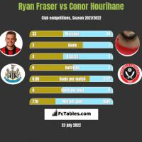 Ryan Fraser vs Conor Hourihane h2h player stats