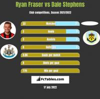 Ryan Fraser vs Dale Stephens h2h player stats