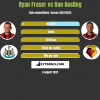 Ryan Fraser vs Dan Gosling h2h player stats