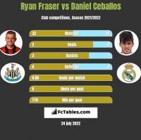Ryan Fraser vs Daniel Ceballos h2h player stats