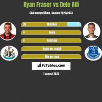 Ryan Fraser vs Dele Alli h2h player stats