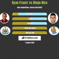 Ryan Fraser vs Diego Rico h2h player stats