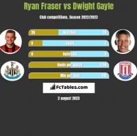 Ryan Fraser vs Dwight Gayle h2h player stats