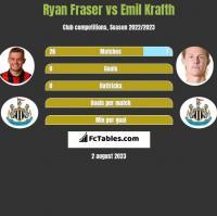 Ryan Fraser vs Emil Krafth h2h player stats