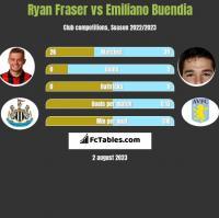 Ryan Fraser vs Emiliano Buendia h2h player stats