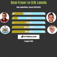Ryan Fraser vs Erik Lamela h2h player stats