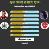 Ryan Fraser vs Floyd Ayite h2h player stats