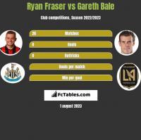 Ryan Fraser vs Gareth Bale h2h player stats