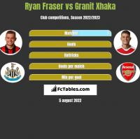 Ryan Fraser vs Granit Xhaka h2h player stats