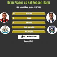 Ryan Fraser vs Hal Robson-Kanu h2h player stats