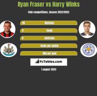 Ryan Fraser vs Harry Winks h2h player stats