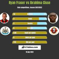 Ryan Fraser vs Ibrahima Cisse h2h player stats