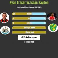 Ryan Fraser vs Isaac Hayden h2h player stats
