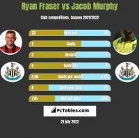 Ryan Fraser vs Jacob Murphy h2h player stats