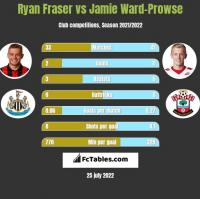 Ryan Fraser vs Jamie Ward-Prowse h2h player stats