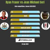 Ryan Fraser vs Jean Michael Seri h2h player stats