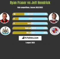 Ryan Fraser vs Jeff Hendrick h2h player stats