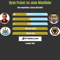 Ryan Fraser vs Joao Moutinho h2h player stats