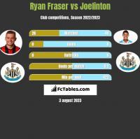 Ryan Fraser vs Joelinton h2h player stats